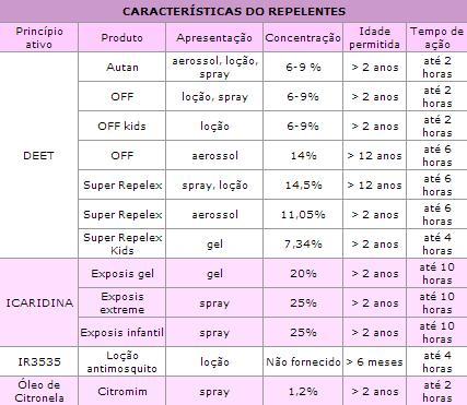 Tabela repelentes, dra kelly oliveira, pediatria descomplicada, kelly oliveira, repelentes, picadas de insetos, zika virus, dengue, chikungunya