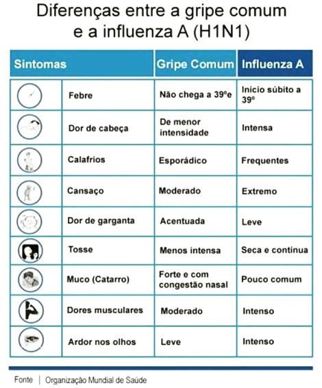 diferencas entre influenza A e gripe comum, pediatria descomplicada, dra kelly oliveira